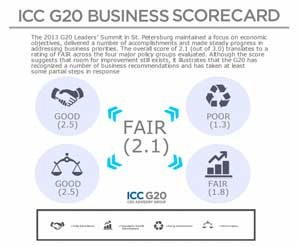 Overall, the scorecard rates G20 responsiveness to business priorities as better than the two earlier scorecards.